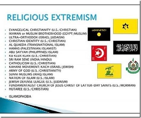 Religious Bigotry Chart