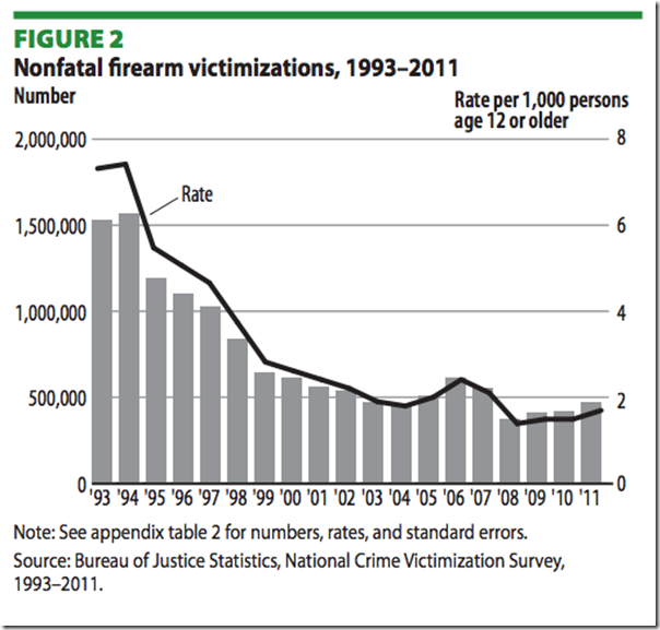 the increase of the probability of violent crimes due to gun ownership Let's give credit where it is due: gun ownership rose markedly during the same period examined by the washington post every year of the obama administration broke records for gun sales.